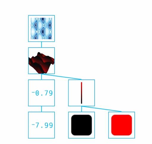 Surface / Contour