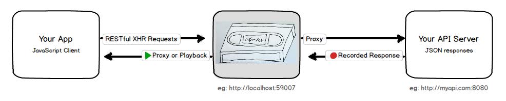 api-vcr architecture diagram