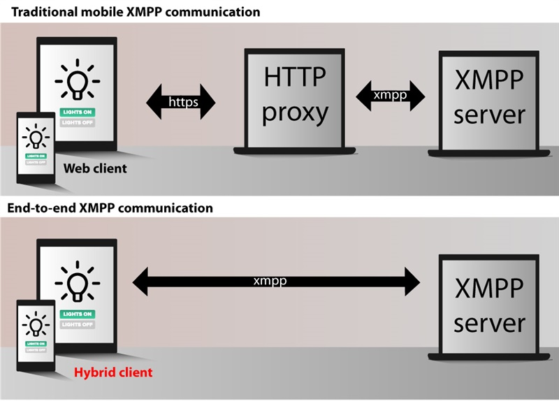 Communication flow in hybrid mobile application.