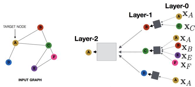 MPNN网络模型