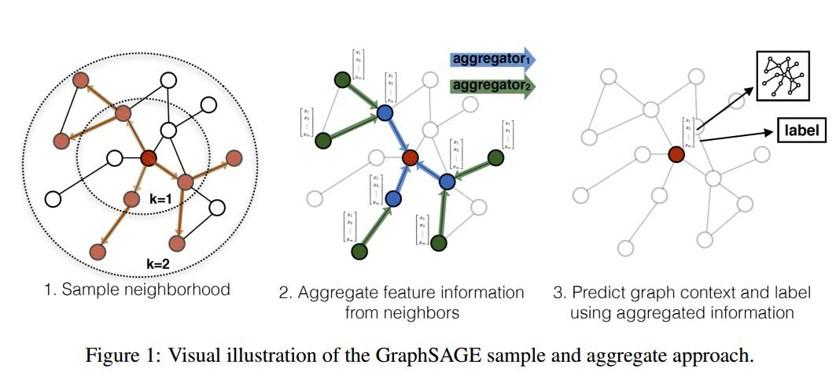GraphSage采样过程