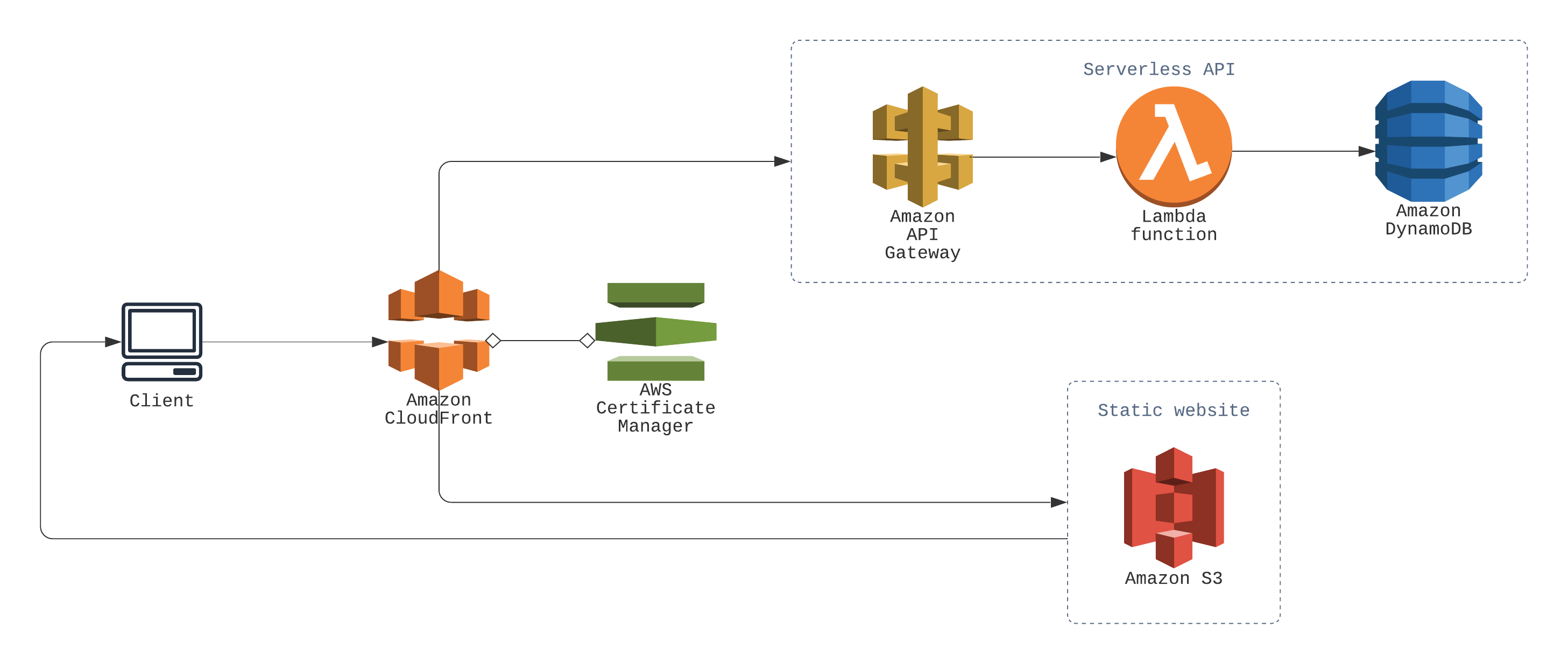 Shorty serverless URL shortener architecture diagram