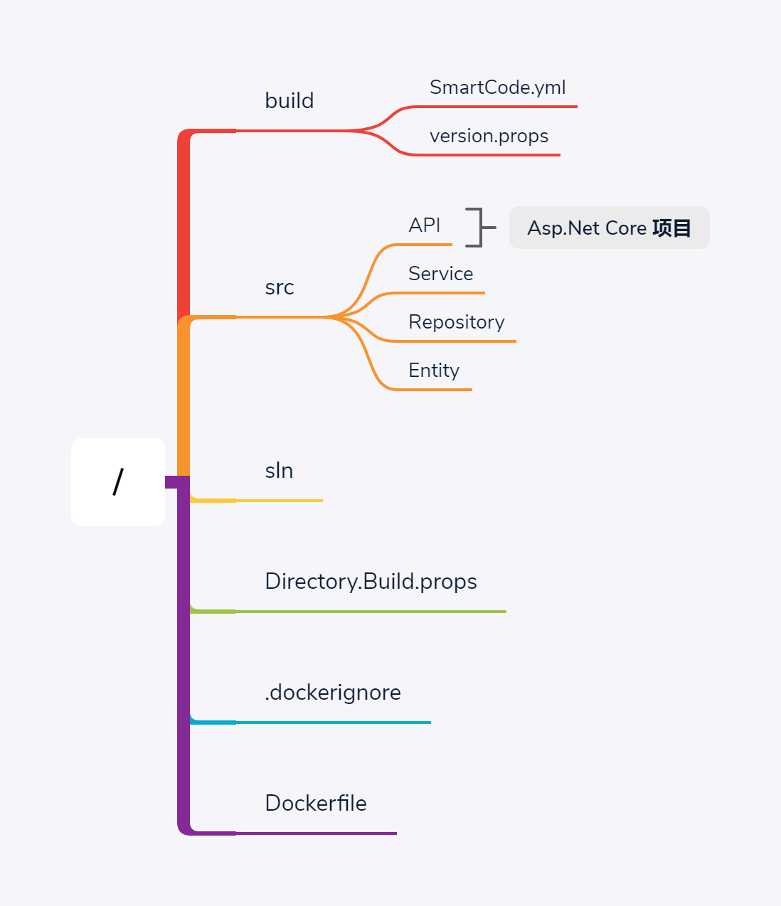 SmartCode-directory-structure