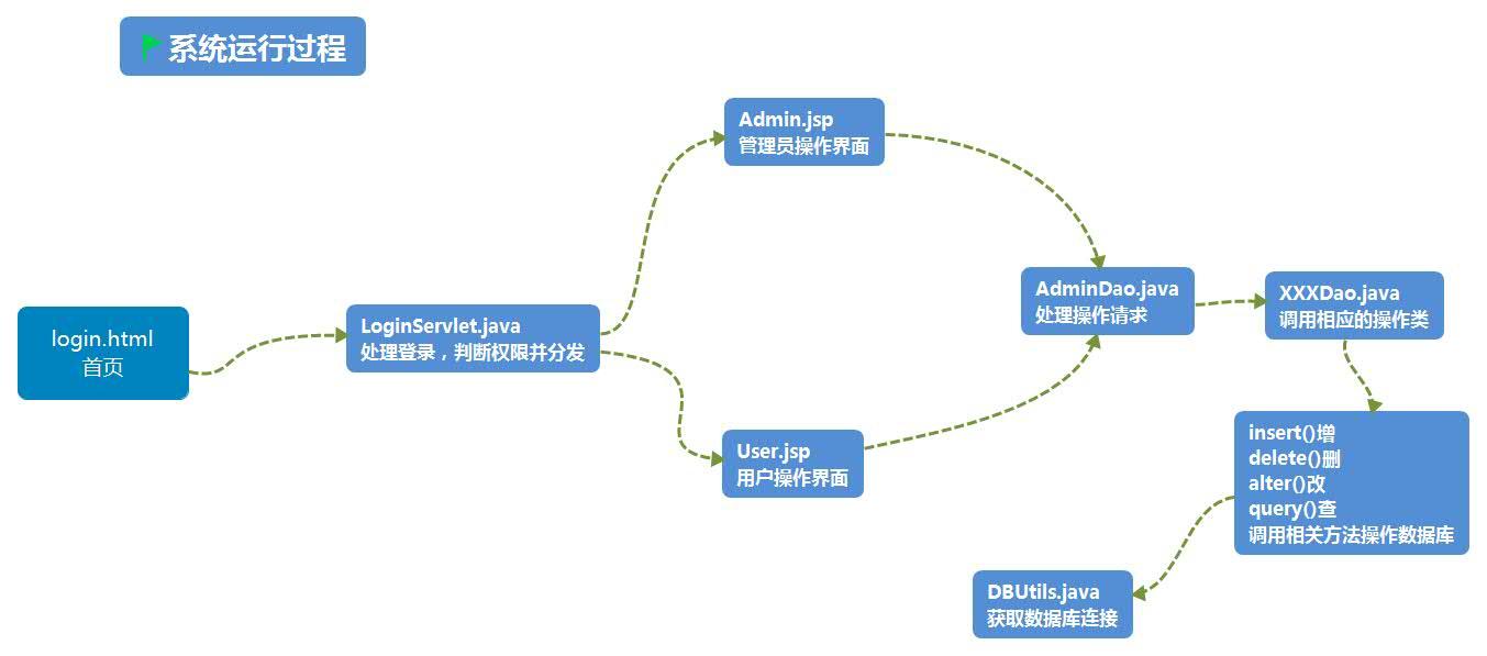 系统处理流程