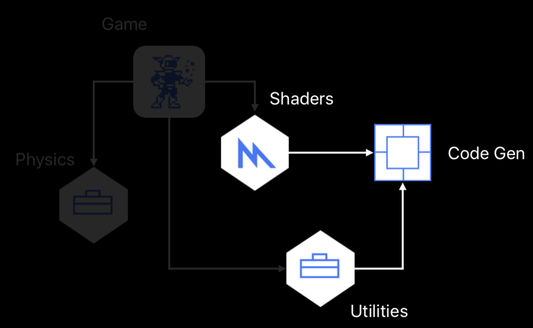 Shaders And Utilities