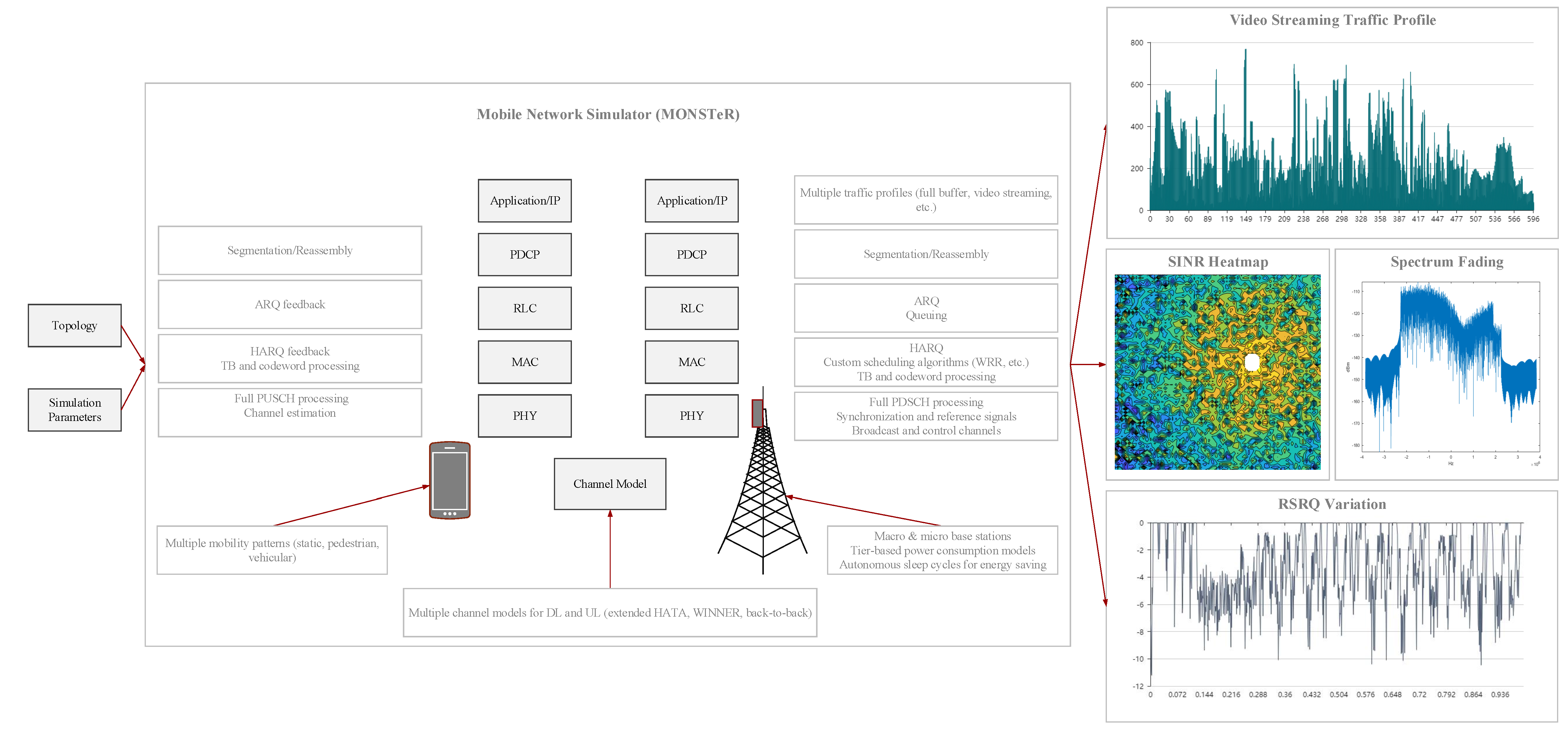 Master Lte With The Help Of An Lte Network Diagram
