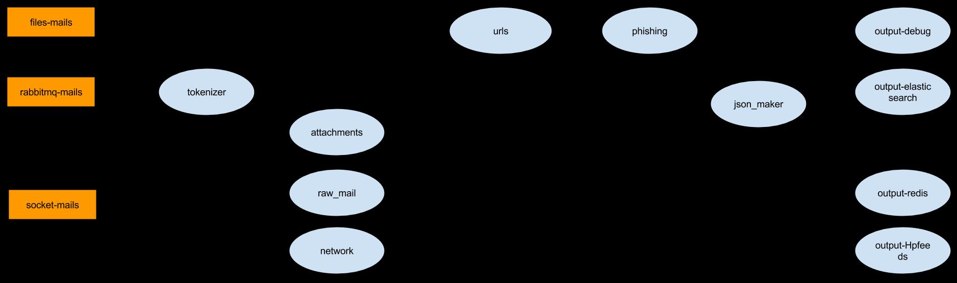 Schema topology