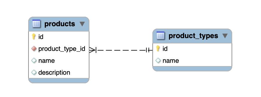 Database setup example