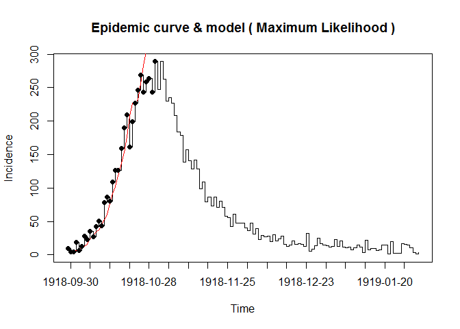 Reproduction numbers during epidemics in R software   Spatial-R