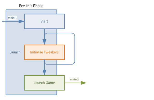 Launch lifecycle