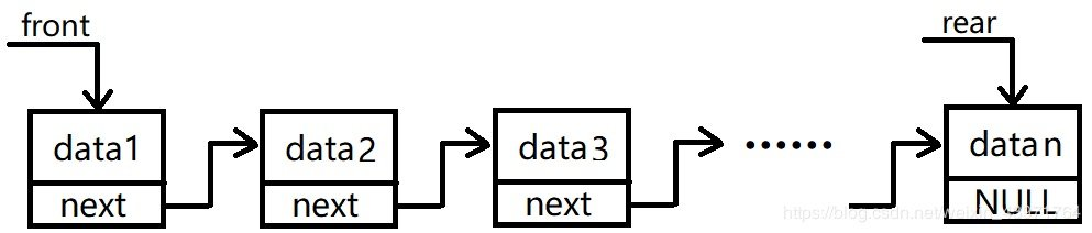 图7 带链队列的一般状态