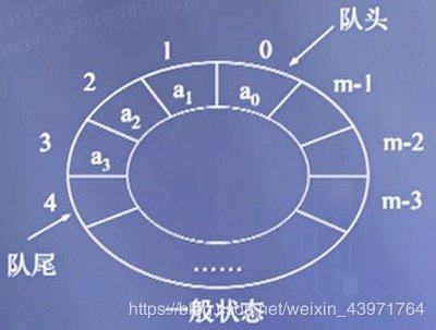 图6 循环队列的一般状态