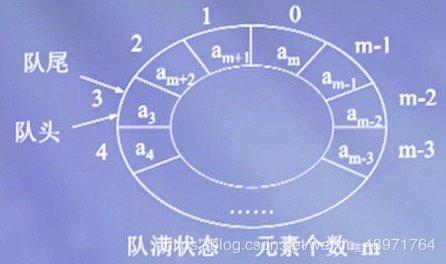 图5 循环队列的队满状态