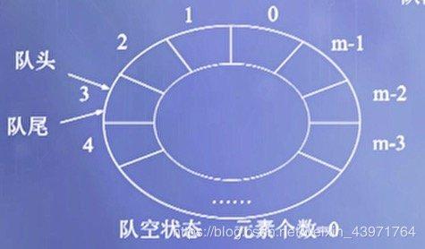 图4 循环队列的队空状态