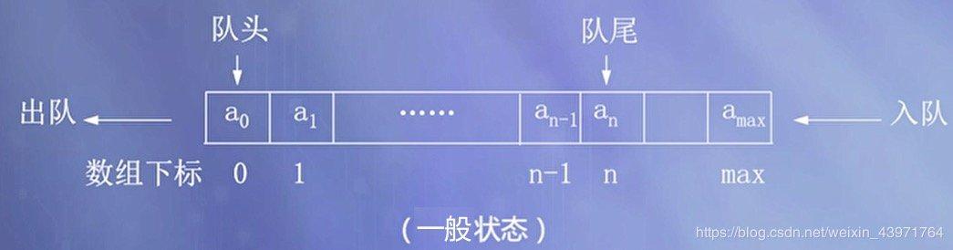图3 顺序队列的一般状态