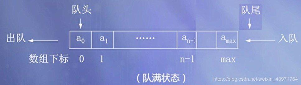 图2 顺序队列的队满状态
