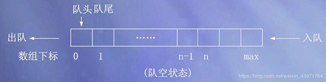 图1 顺序队列的队空状态