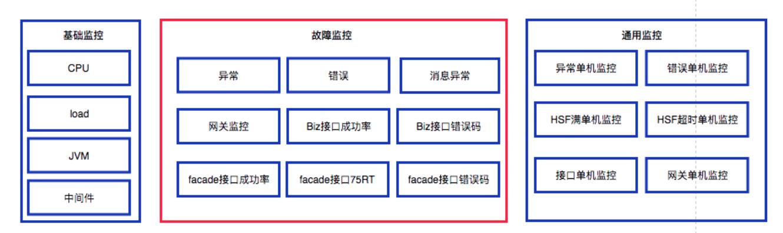 虾米SRE实践: 监控体系升级之路