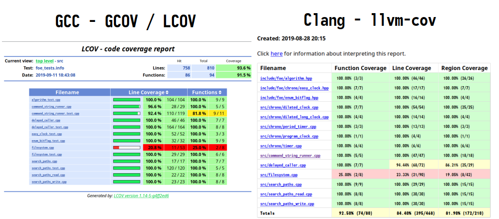 Code Coverage Examples