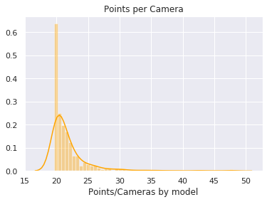 Distribution of points per camera