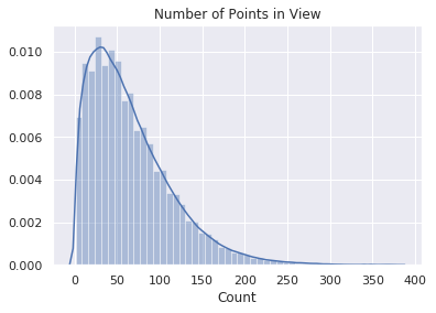 Distribution of points in camera view