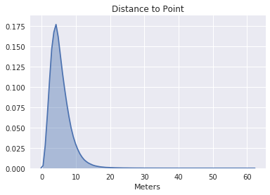 Distribution of distances from camera to point