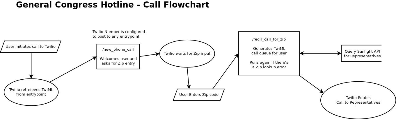 Call Flowchart