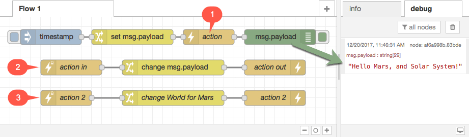 ActionFlows Sequence