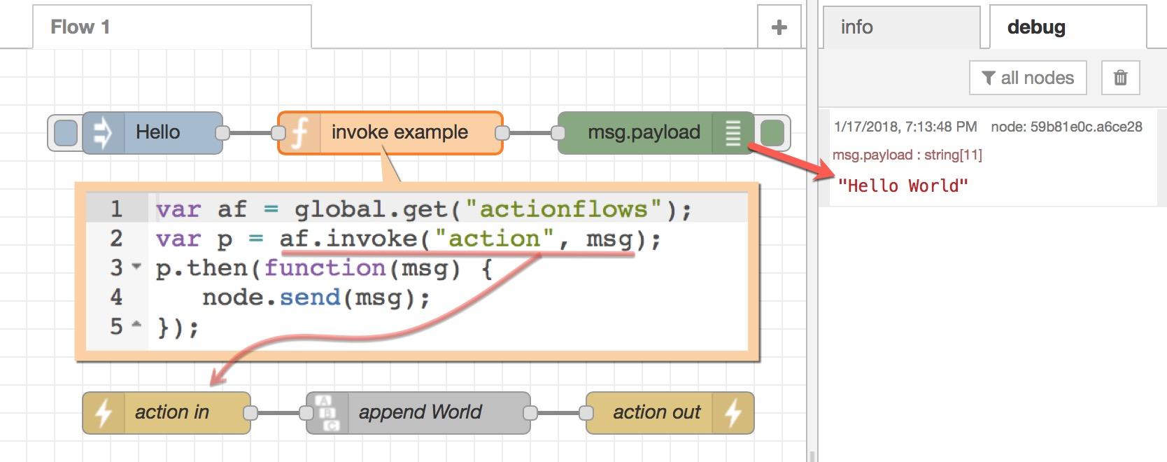 JavaScript invoke