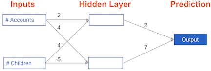 神经网络前向传播python编程练习 - 作业部落 Cmd Markdown 编辑