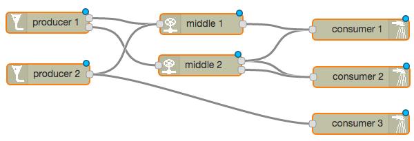 complex interconnection