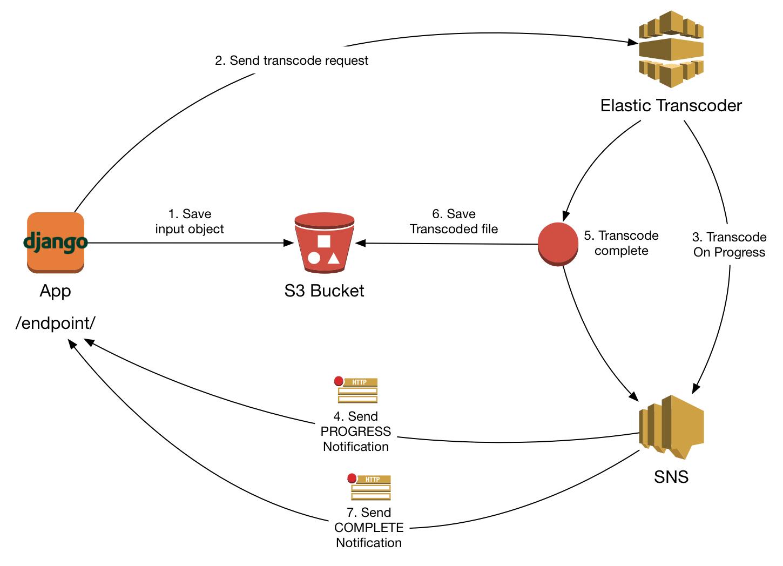 https://github.com/StreetVoice/django-elastic-transcoder/blob/master/docs/images/workflow.jpg