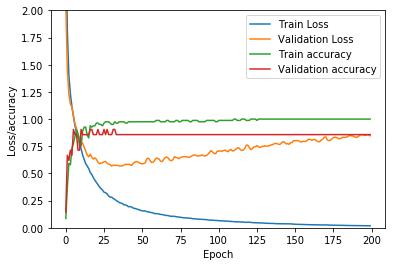 loss_graph
