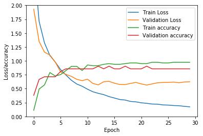 loss_graph_2