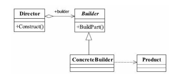 建造者模式通用类图