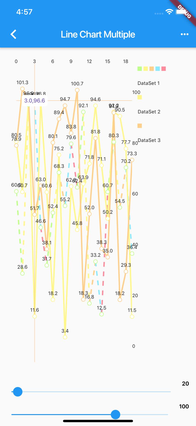 Flutter Line Charts