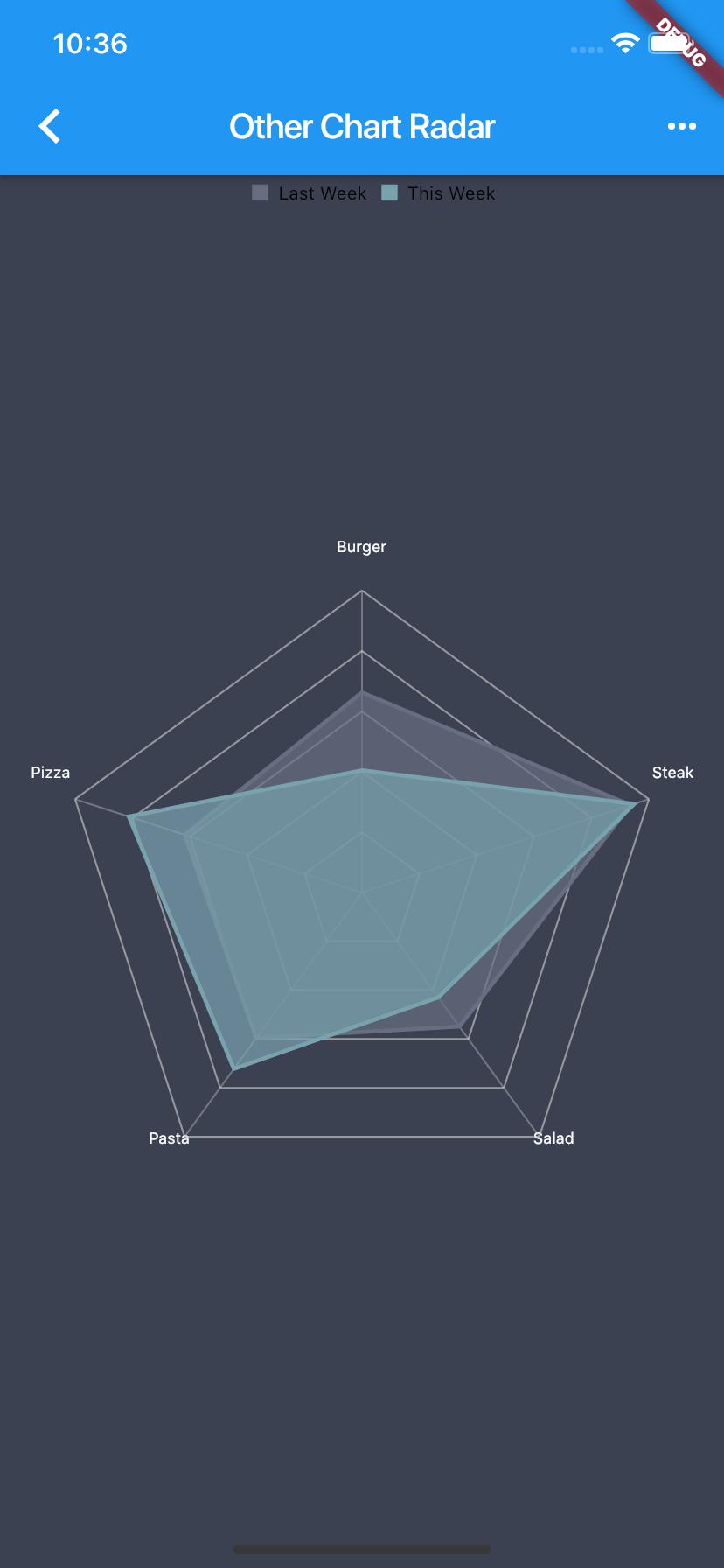 Flutter Radar Charts