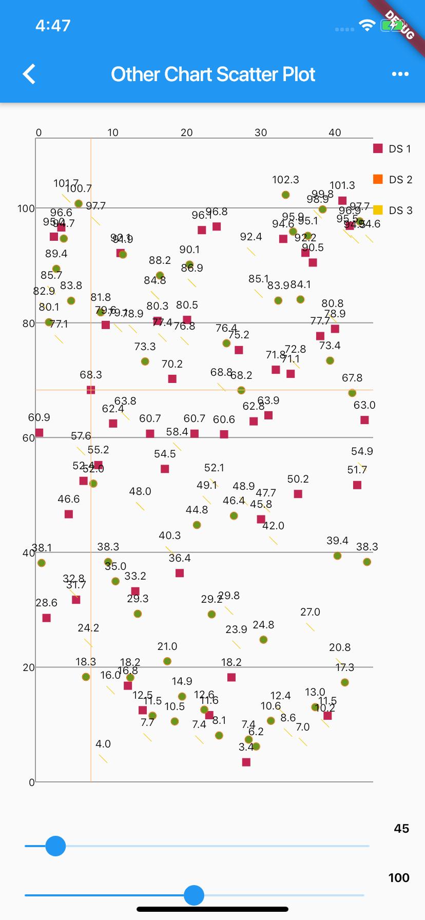 Flutter Scatter Charts