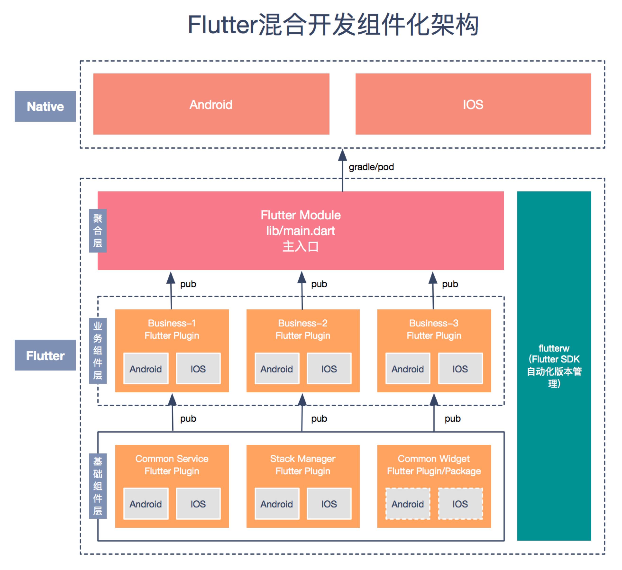flutter_hybrid_arch: 出自hengxiaoyong.com
