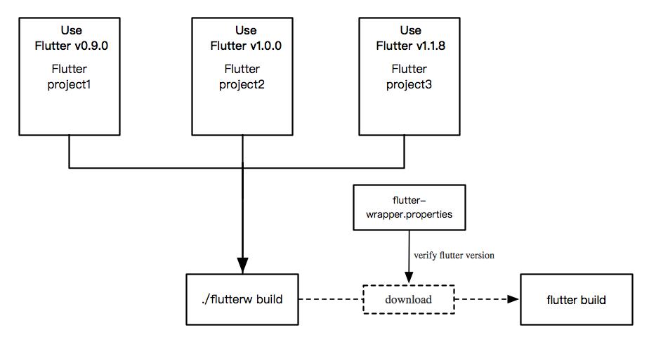 Flutter Wrapper Workflow | zhengxiaoyong