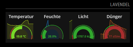 example of a grafana weather gauges
