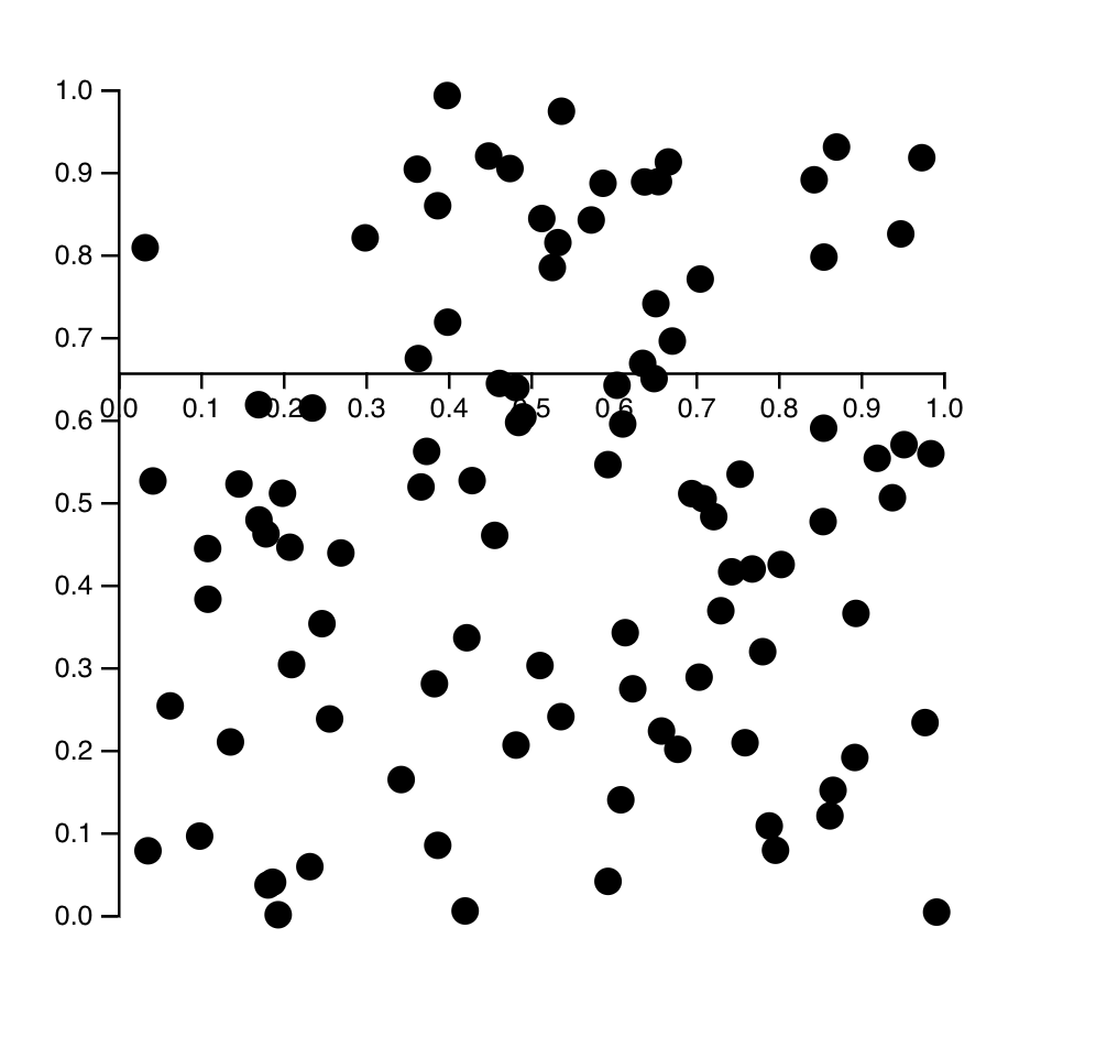 Axes move, scatterplot doesn't resize