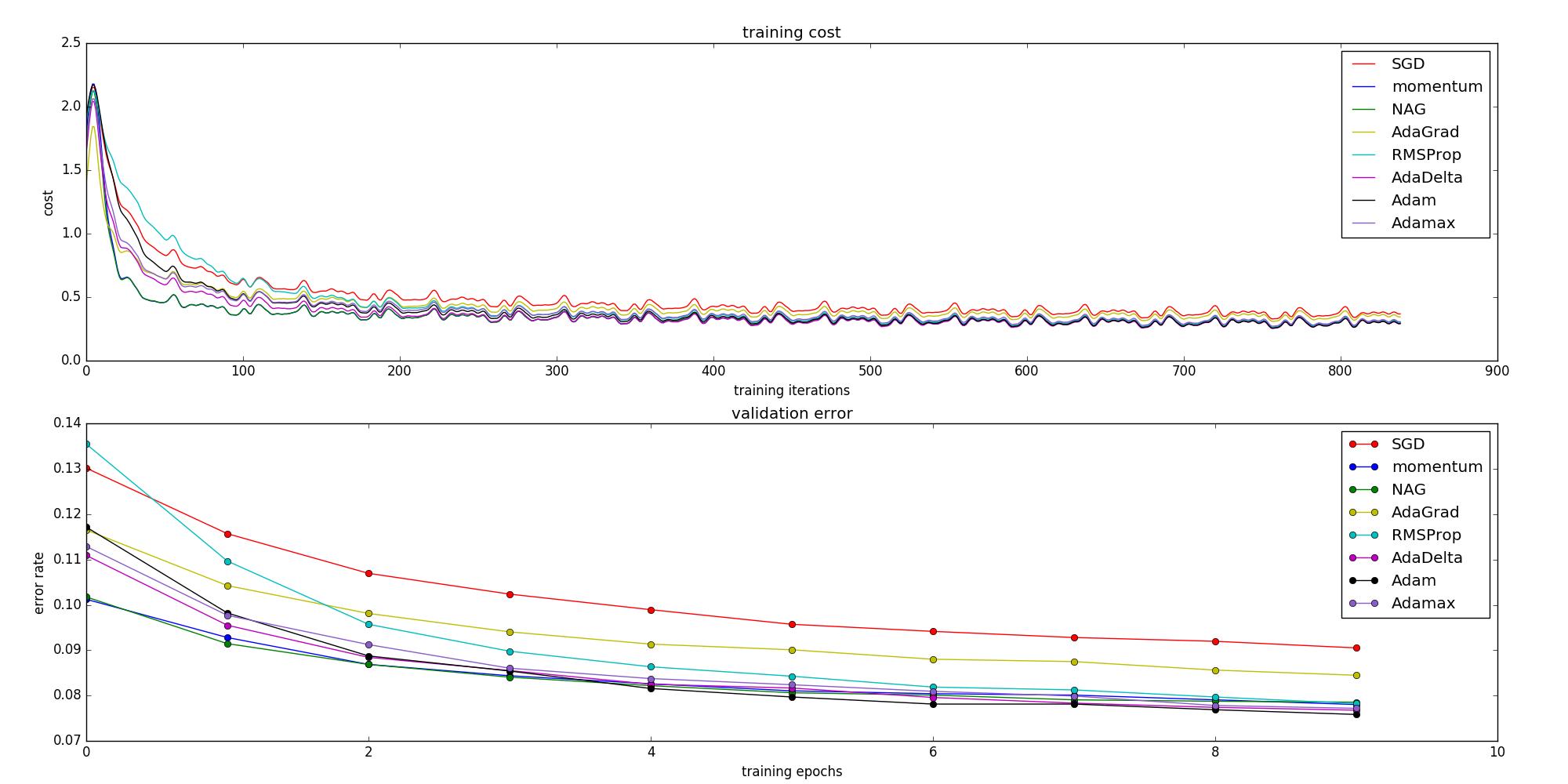 performance on logistic regression