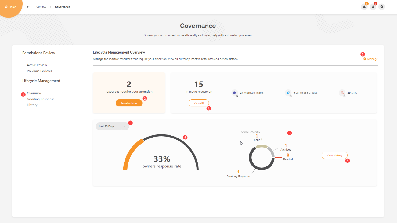 SysKit Point - Lifecycle Management Overview