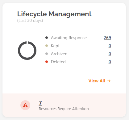 Lifecycle Management tile in active state