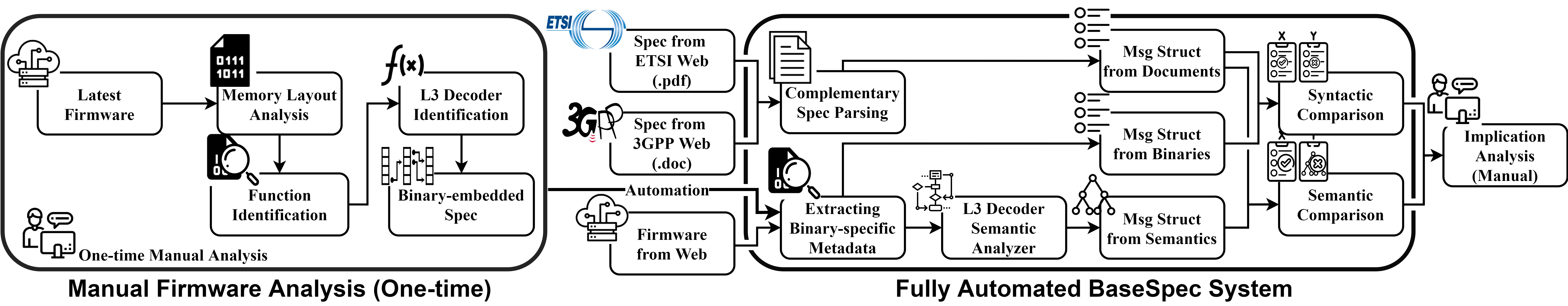 BaseSpec is a system that performs a comparative analysis of baseband implementation and the specifications of cellular networks.