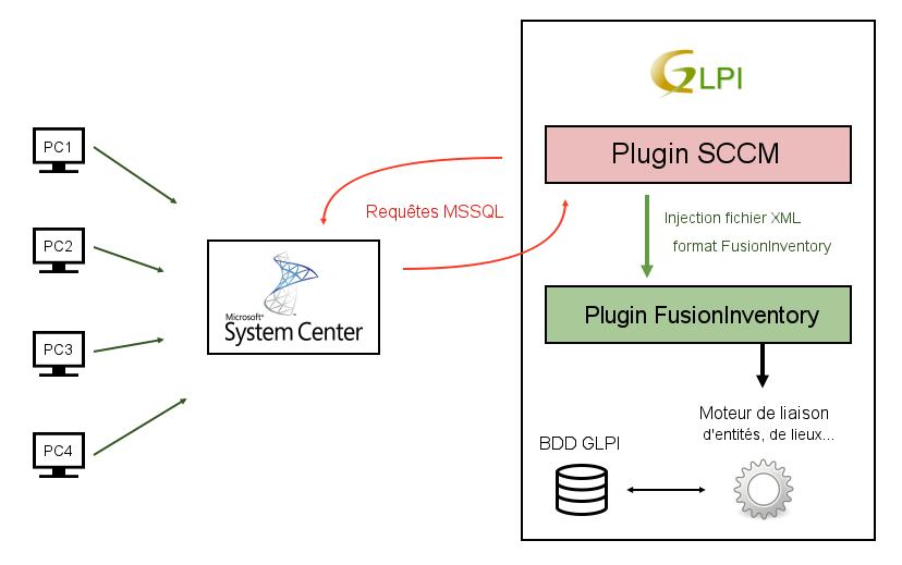 GLPI-SCCM/sccm xml at master · bacus99/GLPI-SCCM · GitHub