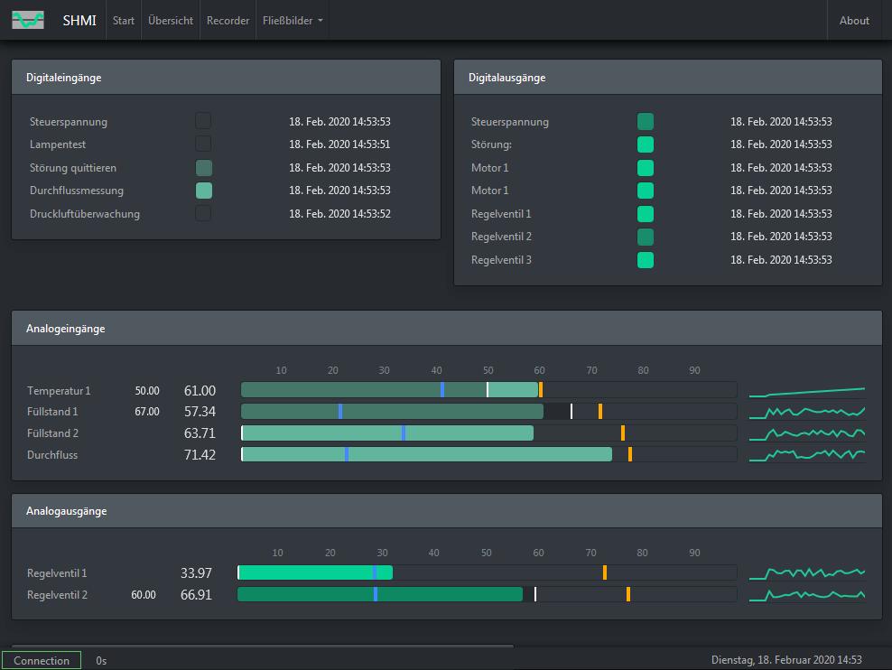SHMI Index