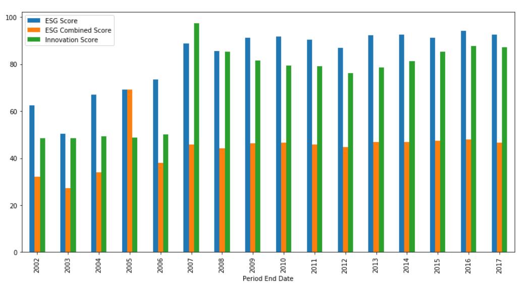 MSFT Score Bar Graph