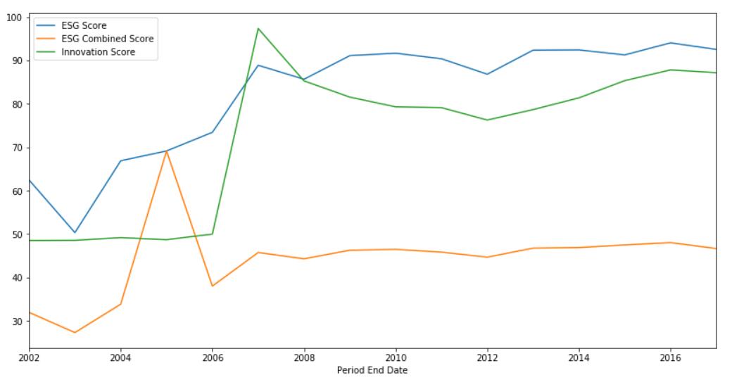 MSFT Score Line Graph